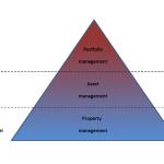 Afbeelding property management asset management portfolio management